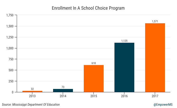 School Choice Enrollment Continues To Grow In Mississippi ...